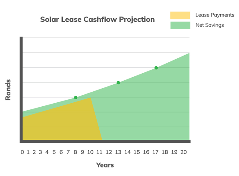 solar power finance graph 2