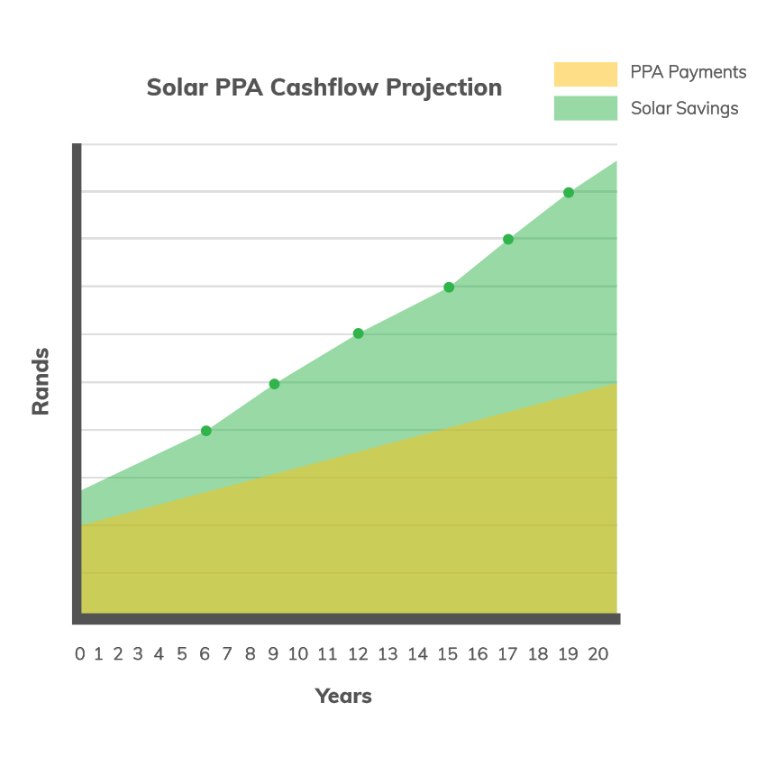 solar power finance graph